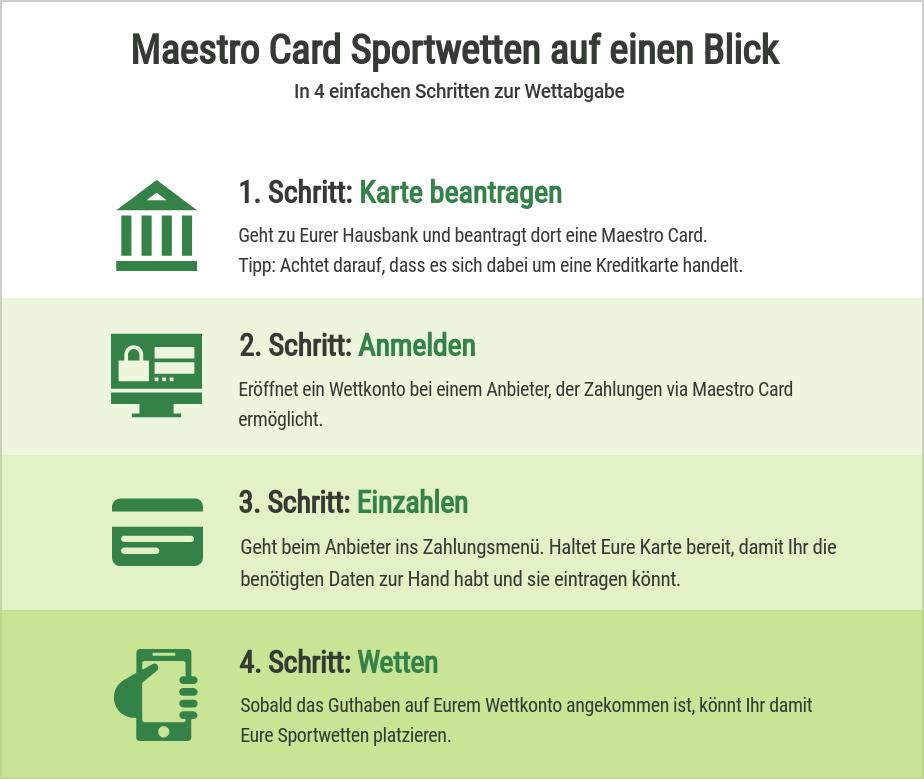Anleitung für Sportwetten mit Maestro
