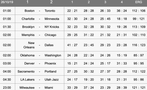 Interwetten NBA Wetten