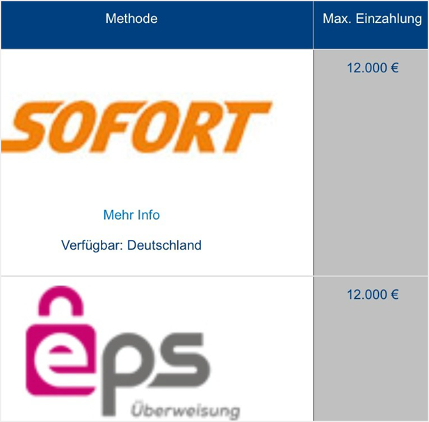 eps Sportwetten bei William Hill