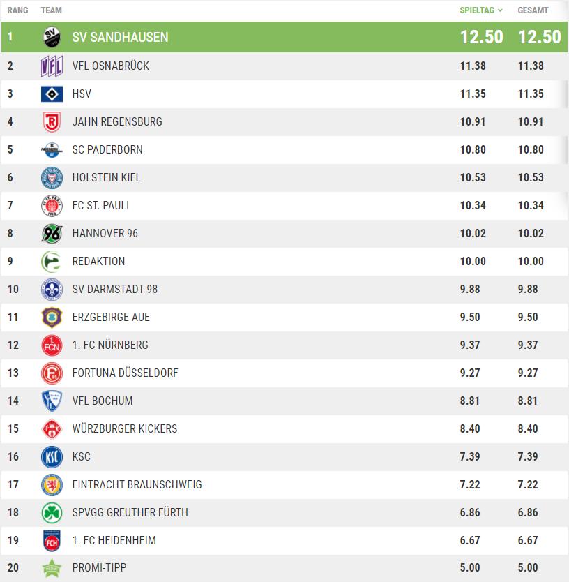 Tippspiel-Tabelle 1. Spieltag
