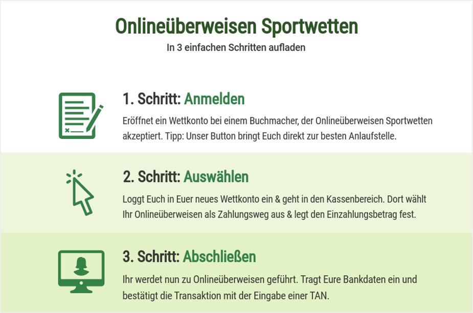 So funktionieren Onlineüberweisung Sportwetten