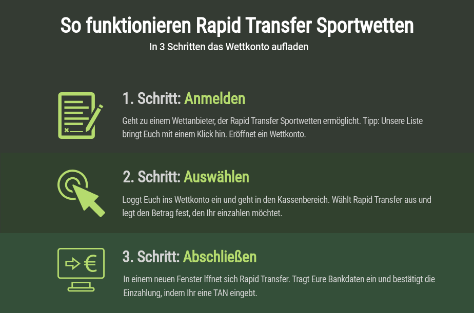 So funktionieren Rapid Transfer Sportwetten