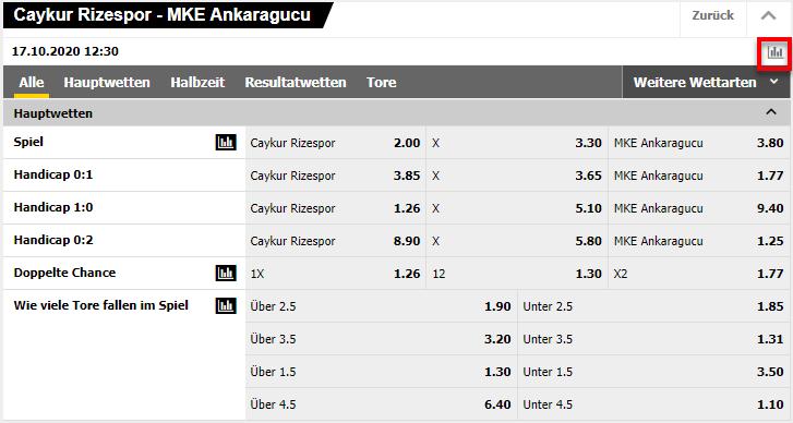 Süper Lig Wetten bei Interwetten