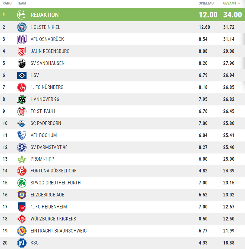 Tippspiel Tabelle 3. Spieltag.