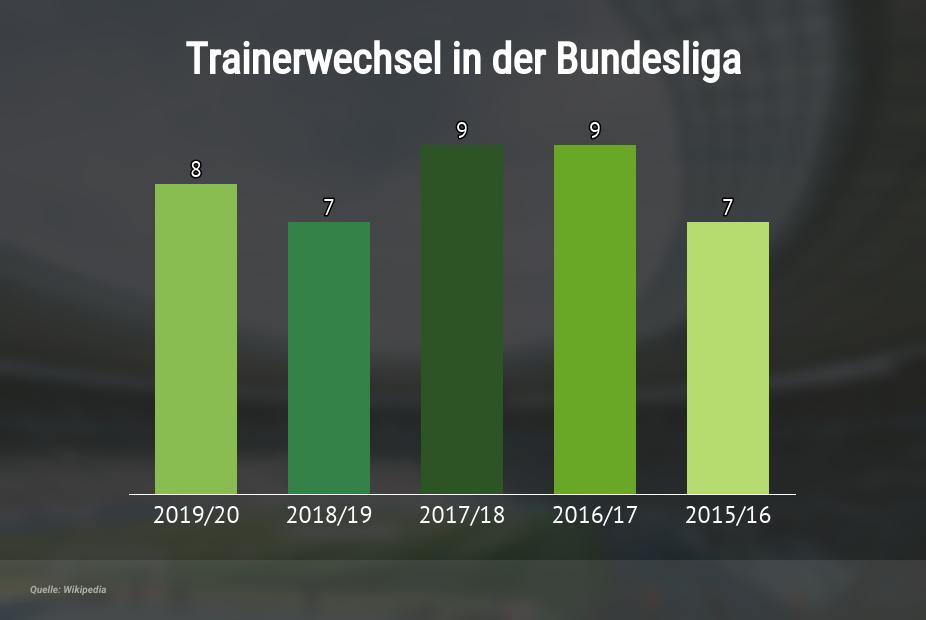 Trainerwechsel in der Bundesliga