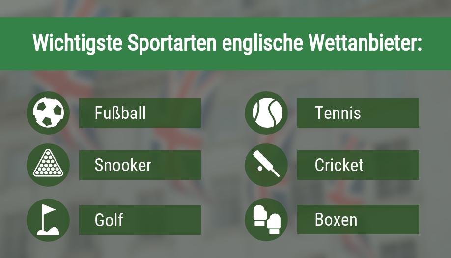 Wichtigste Sportarten Englische Wettanbieter
