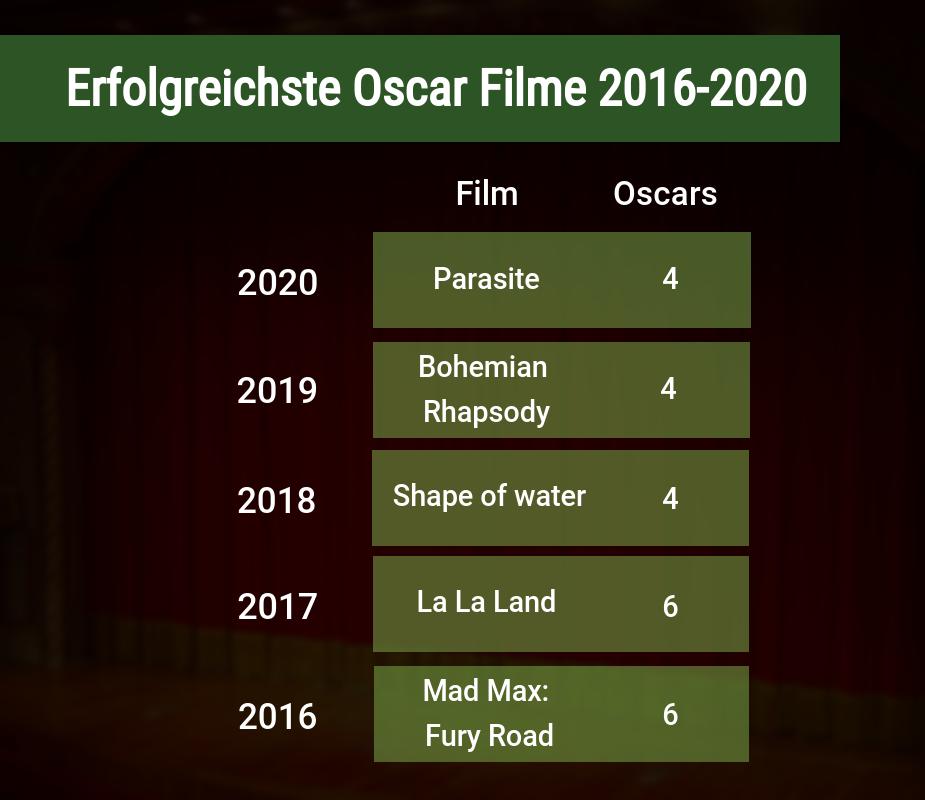 Erfolgreichste Oscar Filme von 2016 bis 2020