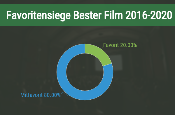 Favoritensiege bei der Oscar Kategorie Bester Film
