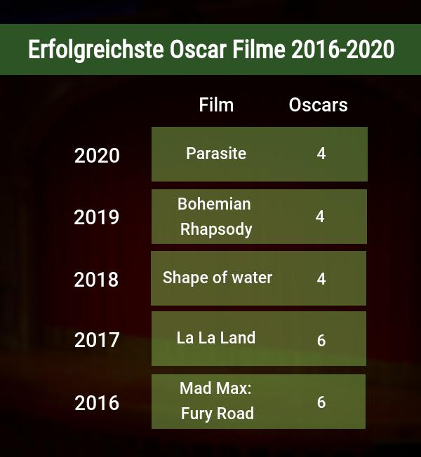 Erfolgreichste Oscar Filme 2016 bis 2020