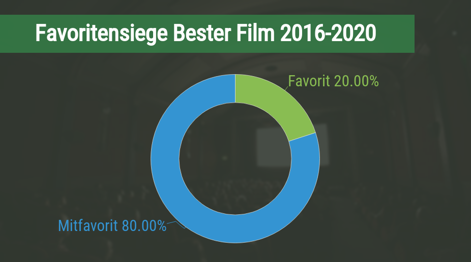 Favoritensiege bei den Oscars in der Kategorie Bester Film