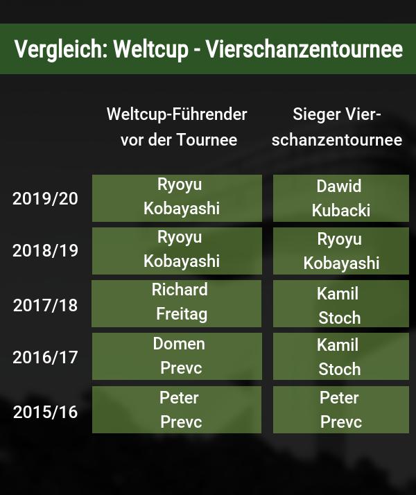 Vergleich Weltcup Vierschanzentournee