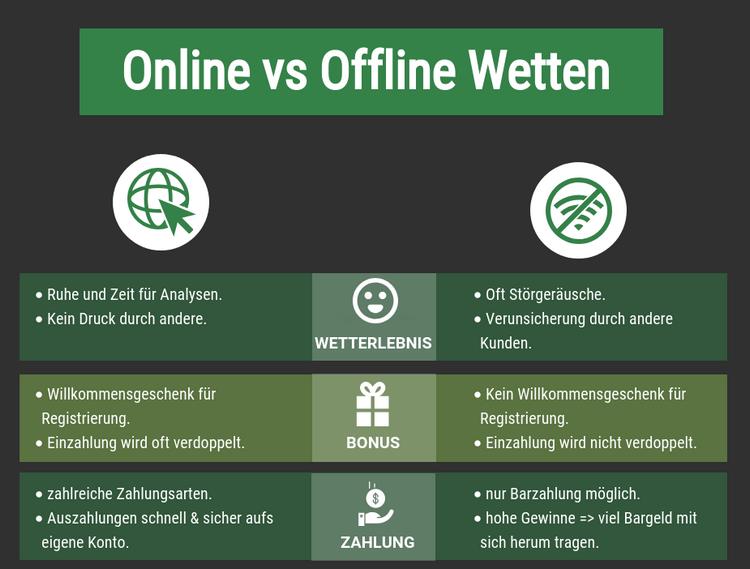 Vergleich von Offline und online Wetten