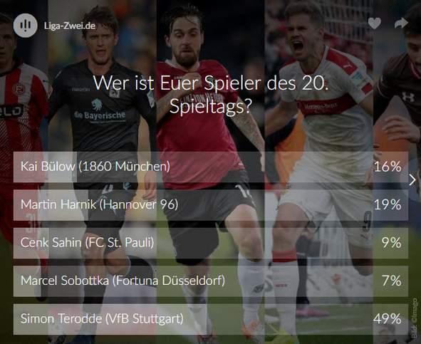 Screenshot vom Ergebnis des Votings zum Spieler des 20. Spieltags